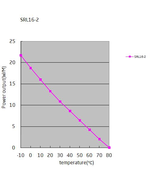 SRL16-2 пусковые токи